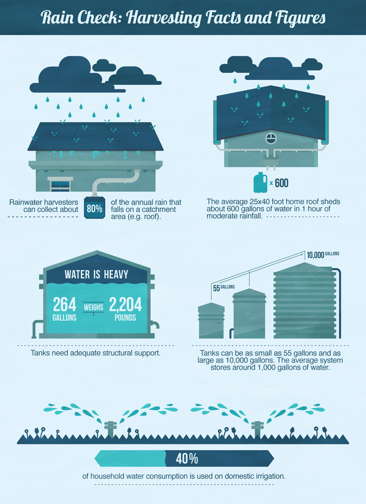 Rainwater Harvesting A Water Efficient Model Vegua